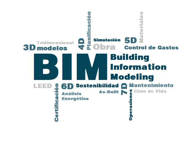 Dimensiones BIM 4_3